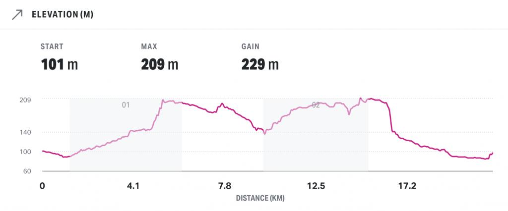 basingstoke half marathon elevation